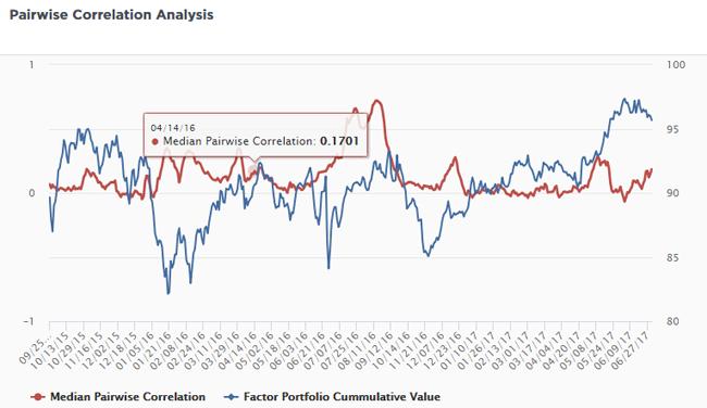 Pairwise correlation