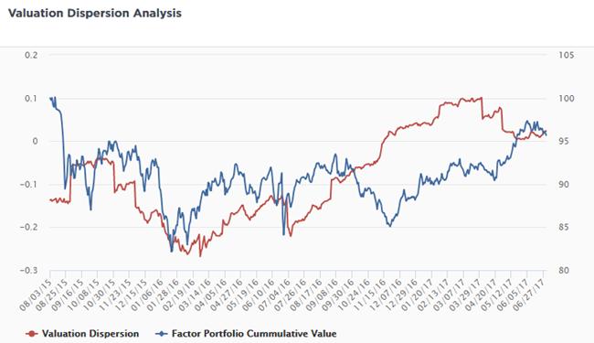 Valuation Dispersion